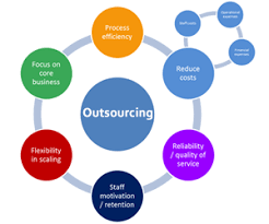 Outsource Website Development